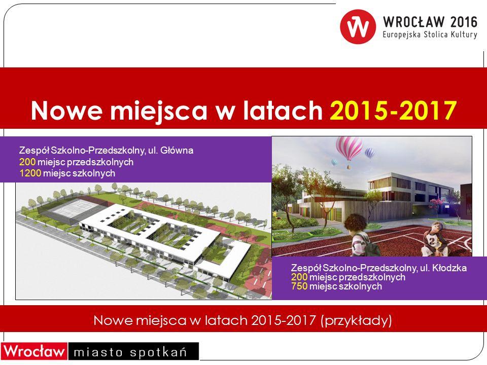 Nowe miejsca w latach 2015-2017 Nowe miejsca w latach 2015-2017 (przykłady) Zespół Szkolno-Przedszkolny, ul. Główna 200 miejsc przedszkolnych 1200 mie