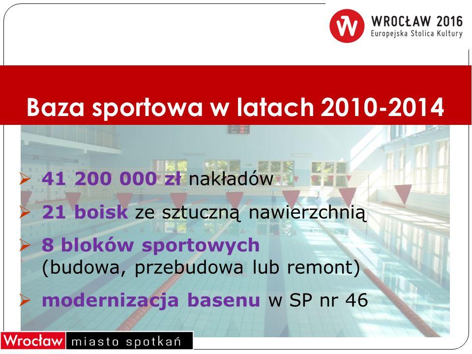  41 200 000 zł nakładów  21 boisk ze sztuczną nawierzchnią  8 bloków sportowych (budowa, przebudowa lub remont)  modernizacja basenu w SP nr 46 Baza sportowa w latach 2010-2014