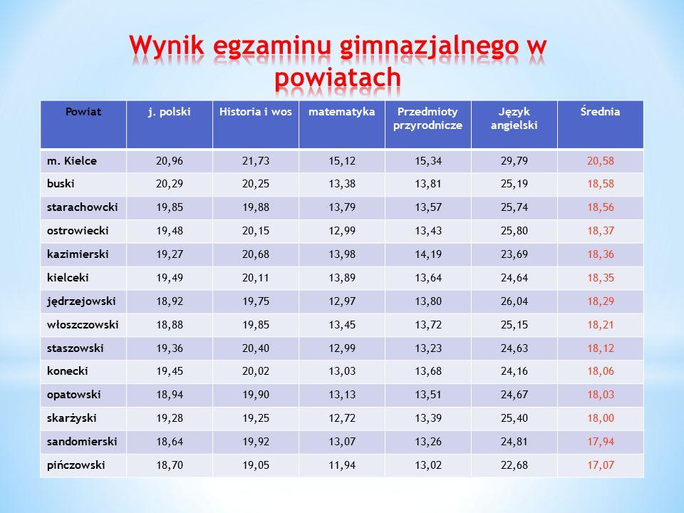 Powiatj. polskiHistoria i wosmatematykaPrzedmioty przyrodnicze Język angielski Średnia m.
