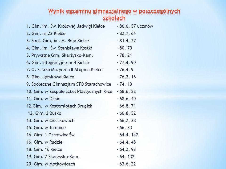 1. Gim. im. Św. Królowej Jadwigi Kielce – 86,6, 57 uczniów 2.
