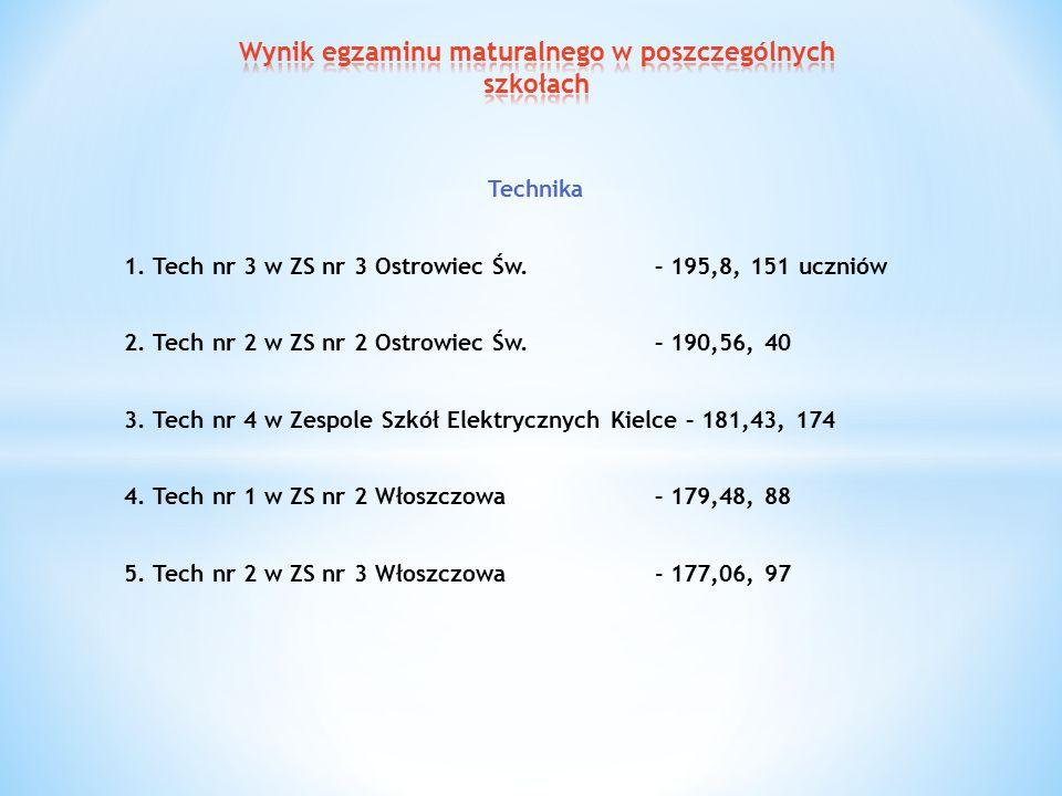 Technika 1. Tech nr 3 w ZS nr 3 Ostrowiec Św. – 195,8, 151 uczniów 2.