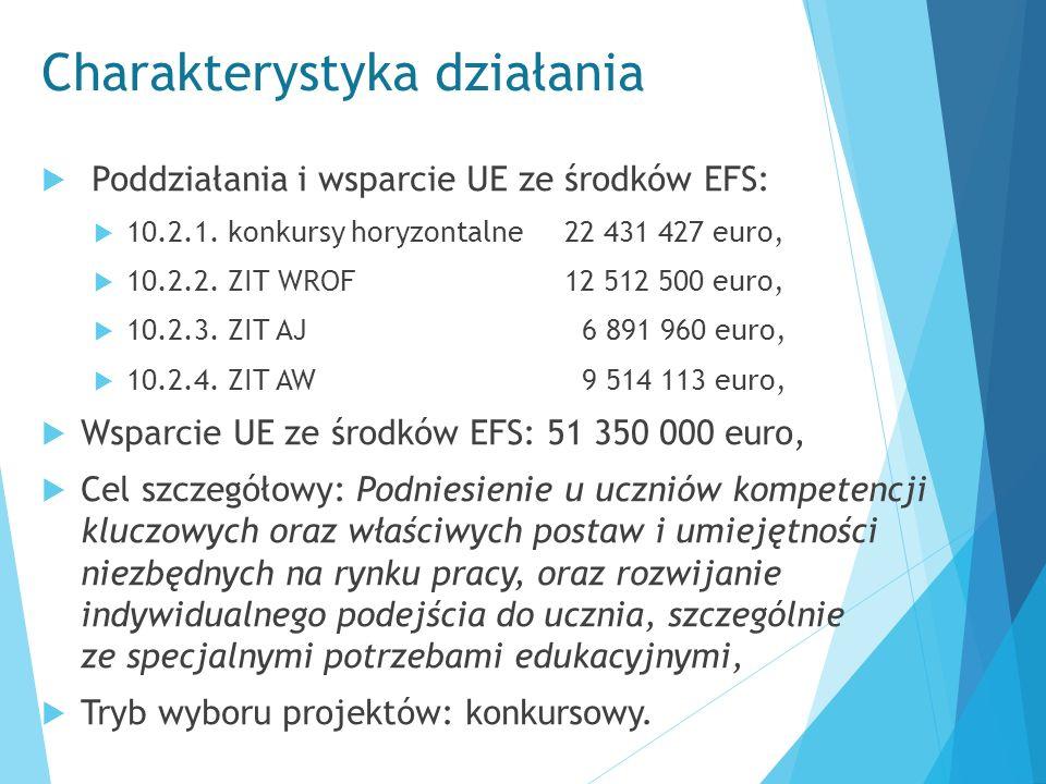 Charakterystyka działania  Poddziałania i wsparcie UE ze środków EFS:  10.2.1. konkursy horyzontalne 22 431 427 euro,  10.2.2. ZIT WROF 12 512 500
