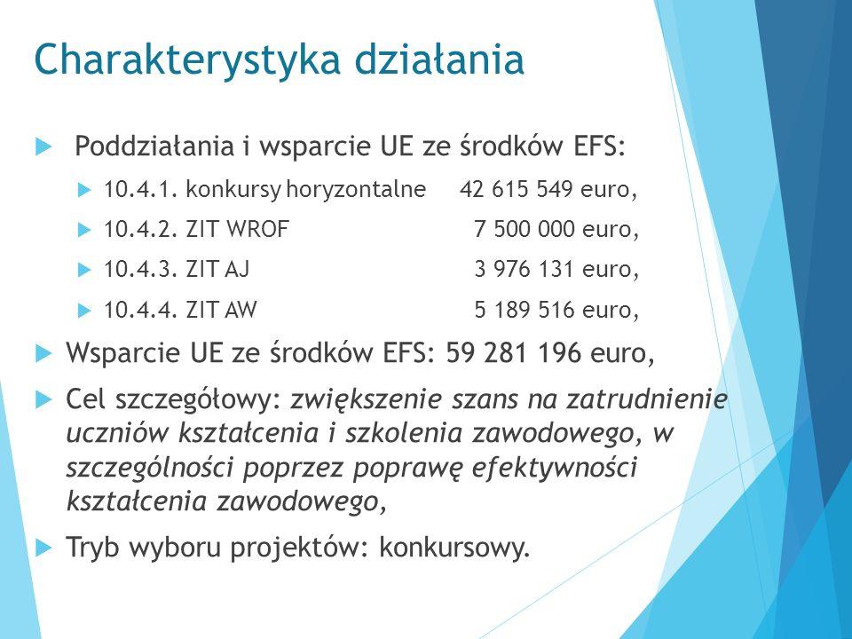 Charakterystyka działania  Poddziałania i wsparcie UE ze środków EFS:  10.4.1. konkursy horyzontalne 42 615 549 euro,  10.4.2. ZIT WROF 7 500 000 e