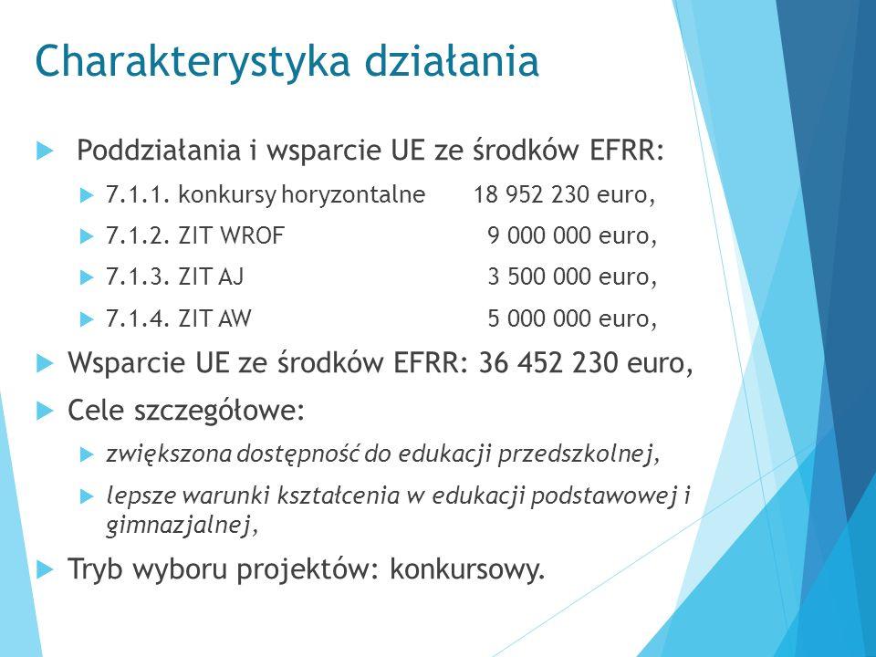 Charakterystyka działania  Poddziałania i wsparcie UE ze środków EFRR:  7.1.1. konkursy horyzontalne 18 952 230 euro,  7.1.2. ZIT WROF 9 000 000 eu
