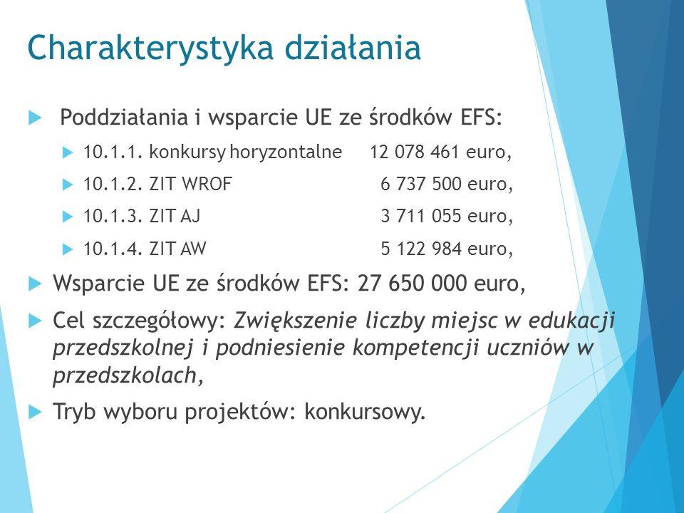 Charakterystyka działania  Poddziałania i wsparcie UE ze środków EFS:  10.1.1. konkursy horyzontalne 12 078 461 euro,  10.1.2. ZIT WROF 6 737 500 e