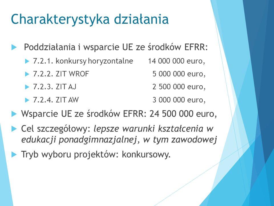 Charakterystyka działania  Poddziałania i wsparcie UE ze środków EFRR:  7.2.1. konkursy horyzontalne 14 000 000 euro,  7.2.2. ZIT WROF 5 000 000 eu