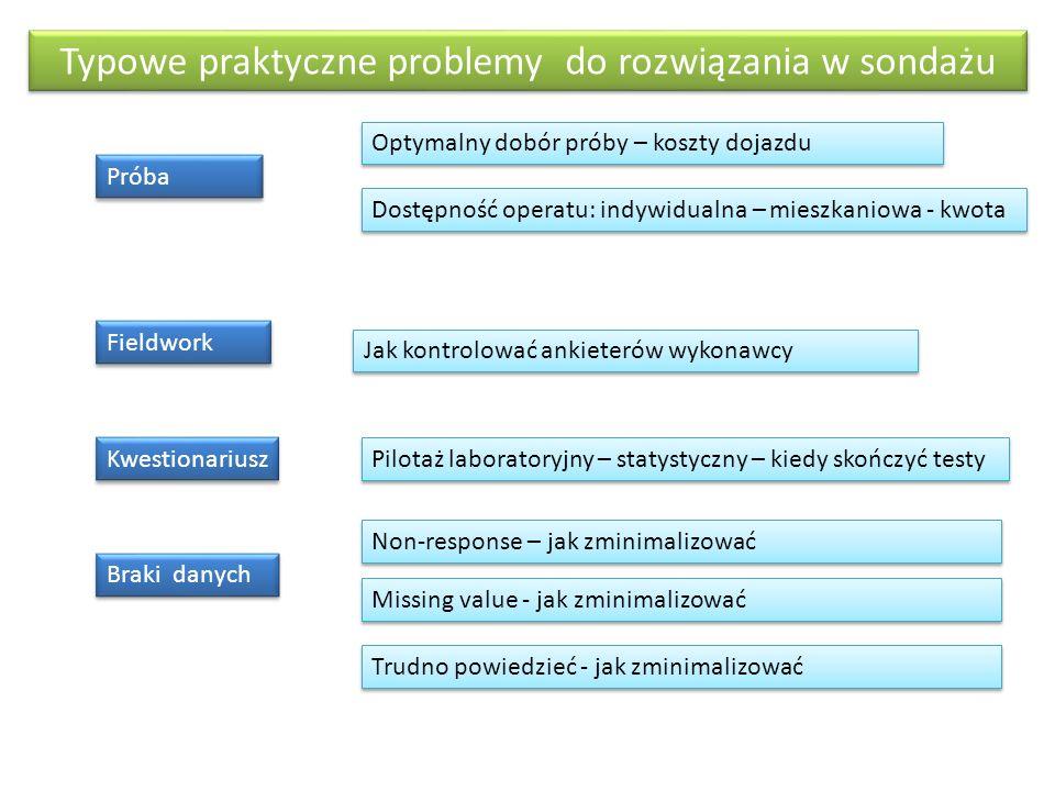 Typowe praktyczne problemy do rozwiązania w sondażu Optymalny dobór próby – koszty dojazdu Próba Dostępność operatu: indywidualna – mieszkaniowa - kwo