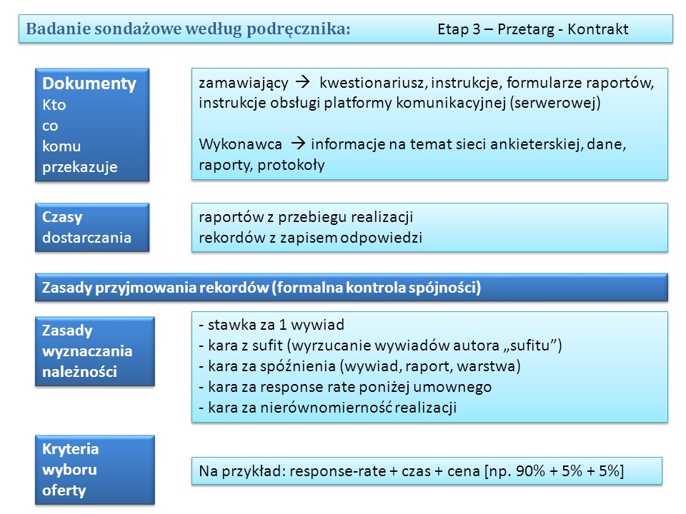 Badanie sondażowe według podręcznika: Etap 3 – Przetarg - Kontrakt Dokumenty Kto co komu przekazuje zamawiający  kwestionariusz, instrukcje, formular