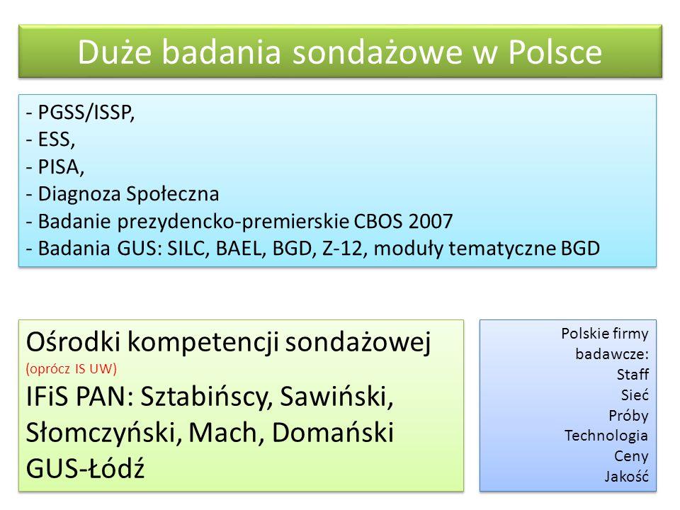 Duże badania sondażowe w Polsce - PGSS/ISSP, - ESS, - PISA, - Diagnoza Społeczna - Badanie prezydencko-premierskie CBOS 2007 - Badania GUS: SILC, BAEL, BGD, Z-12, moduły tematyczne BGD - PGSS/ISSP, - ESS, - PISA, - Diagnoza Społeczna - Badanie prezydencko-premierskie CBOS 2007 - Badania GUS: SILC, BAEL, BGD, Z-12, moduły tematyczne BGD Polskie firmy badawcze: Staff Sieć Próby Technologia Ceny Jakość Polskie firmy badawcze: Staff Sieć Próby Technologia Ceny Jakość Ośrodki kompetencji sondażowej (oprócz IS UW) IFiS PAN: Sztabińscy, Sawiński, Słomczyński, Mach, Domański GUS-Łódź Ośrodki kompetencji sondażowej (oprócz IS UW) IFiS PAN: Sztabińscy, Sawiński, Słomczyński, Mach, Domański GUS-Łódź