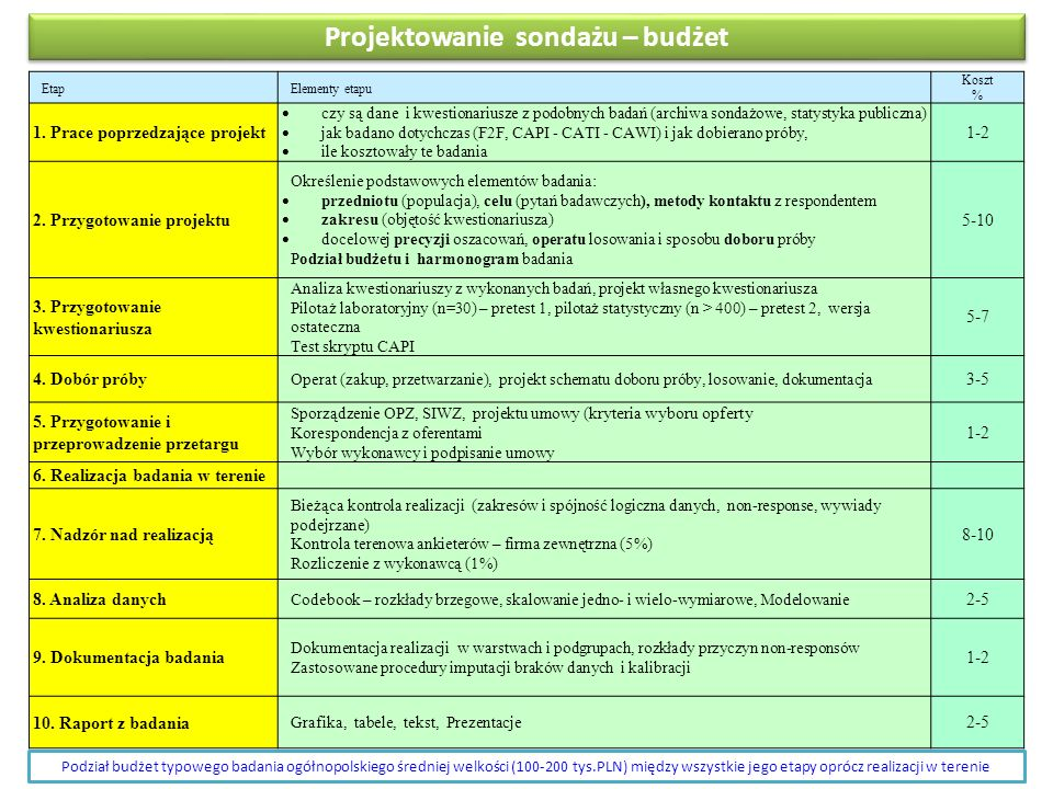 Projektowanie sondażu – budżet EtapElementy etapu Koszt % 1. Prace poprzedzające projekt  czy są dane i kwestionariusze z podobnych badań (archiwa so