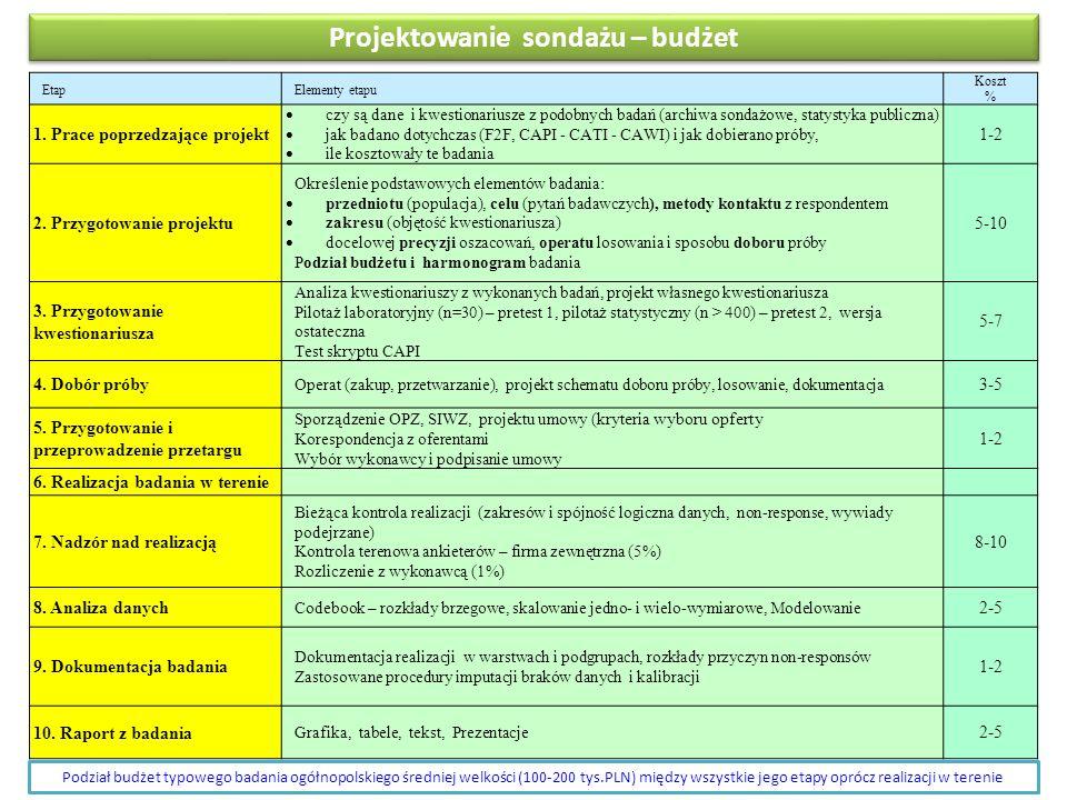 Projektowanie sondażu – budżet EtapElementy etapu Koszt % 1.