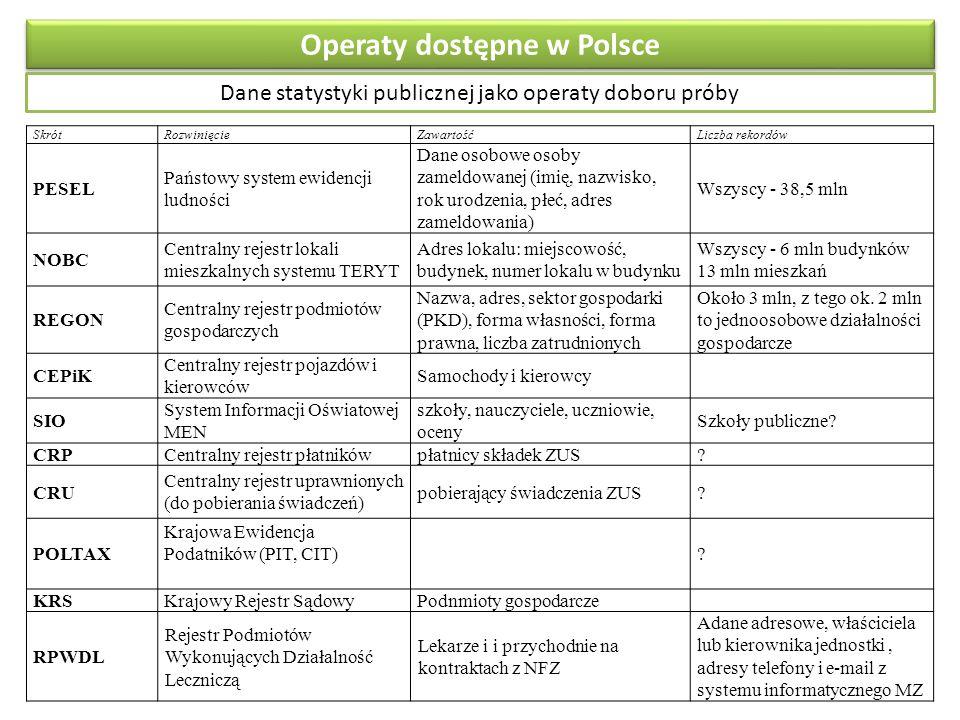 Operaty dostępne w Polsce Dane statystyki publicznej jako operaty doboru próby SkrótRozwinięcieZawartośćLiczba rekordów PESEL Państowy system ewidencji ludności Dane osobowe osoby zameldowanej (imię, nazwisko, rok urodzenia, płeć, adres zameldowania) Wszyscy - 38,5 mln NOBC Centralny rejestr lokali mieszkalnych systemu TERYT Adres lokalu: miejscowość, budynek, numer lokalu w budynku Wszyscy - 6 mln budynków 13 mln mieszkań REGON Centralny rejestr podmiotów gospodarczych Nazwa, adres, sektor gospodarki (PKD), forma własności, forma prawna, liczba zatrudnionych Około 3 mln, z tego ok.
