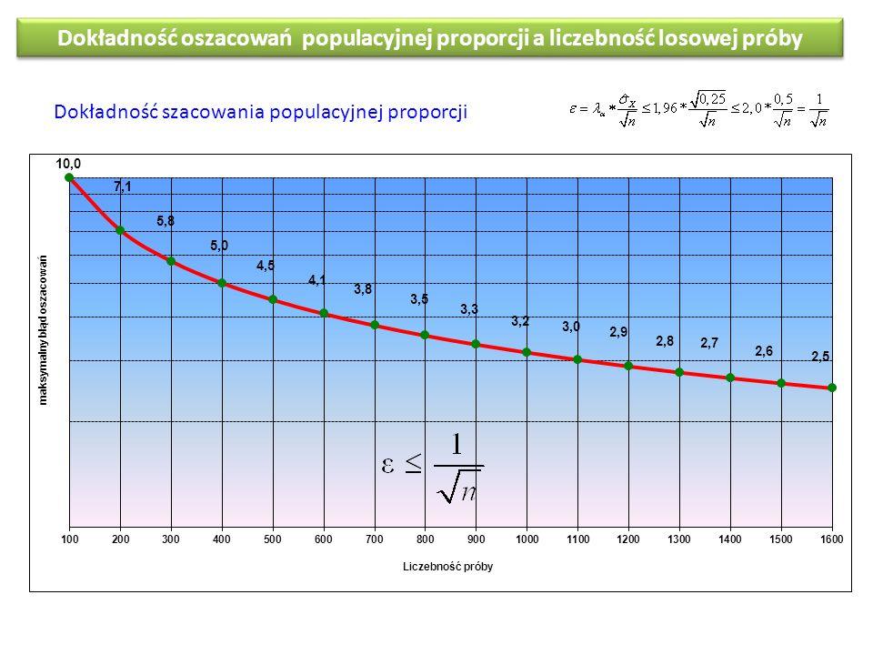 Dokładność oszacowań populacyjnej proporcji a liczebność losowej próby Dokładność szacowania populacyjnej proporcji