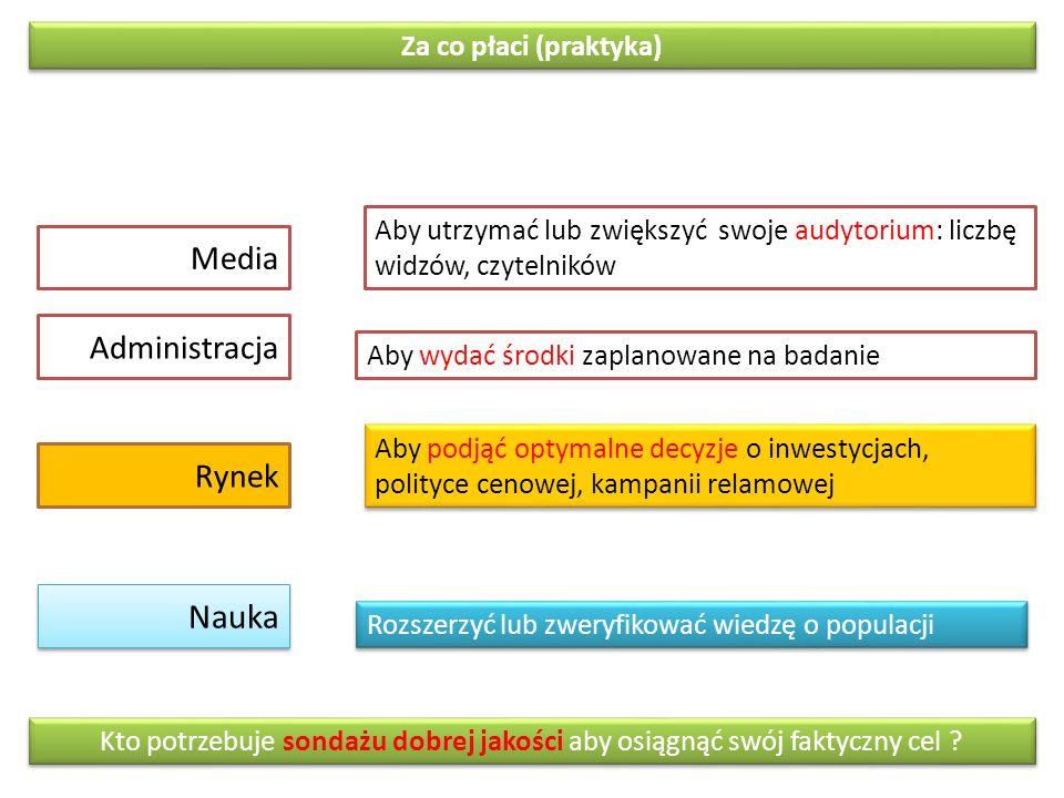 Za co płaci (praktyka) Rynek Administracja Nauka Media Aby podjąć optymalne decyzje o inwestycjach, polityce cenowej, kampanii relamowej Rozszerzyć lu