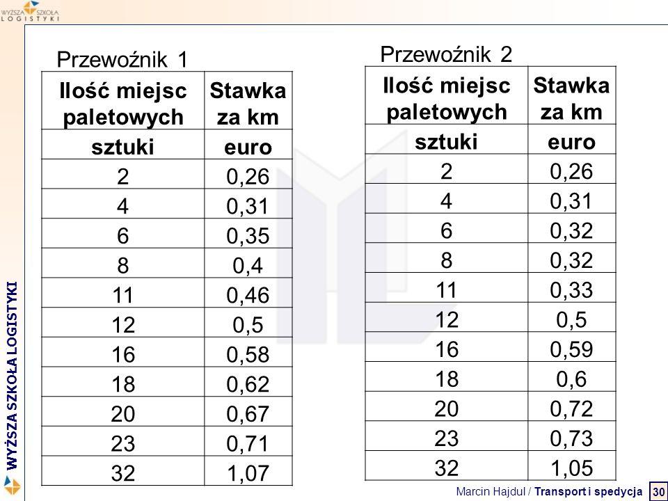 Marcin Hajdul / Transport i spedycja 2 WYŻSZA SZKOŁA LOGISTYKI 30 Przewoźnik 1 Ilość miejsc paletowych Stawka za km sztukieuro 20,26 40,31 60,35 80,4