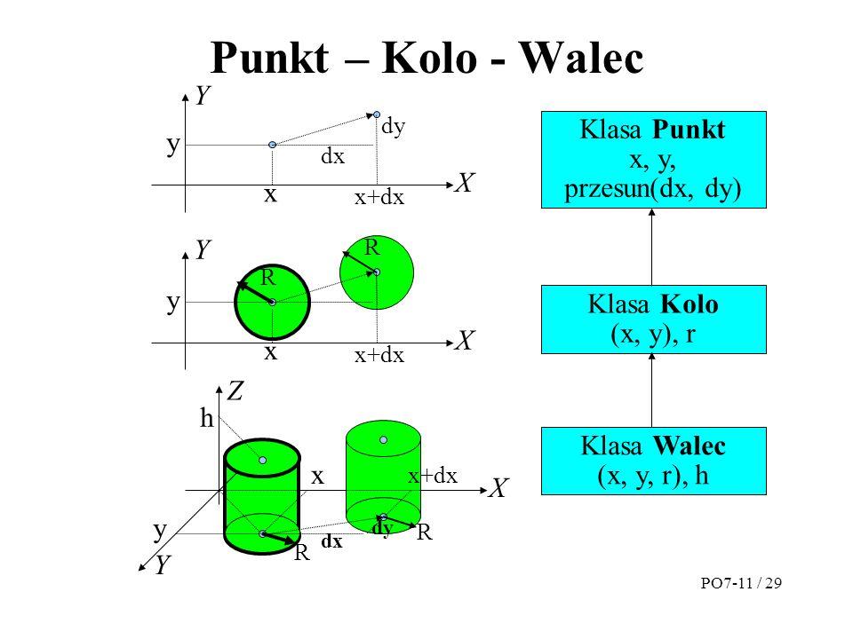Punkt – Kolo - Walec Klasa Punkt x, y, przesun(dx, dy) Klasa Kolo (x, y), r Klasa Walec (x, y, r), h x y X Y dx dy x+dx x y X Y R R x y X Z R R Y h dx dy PO7-11 / 29