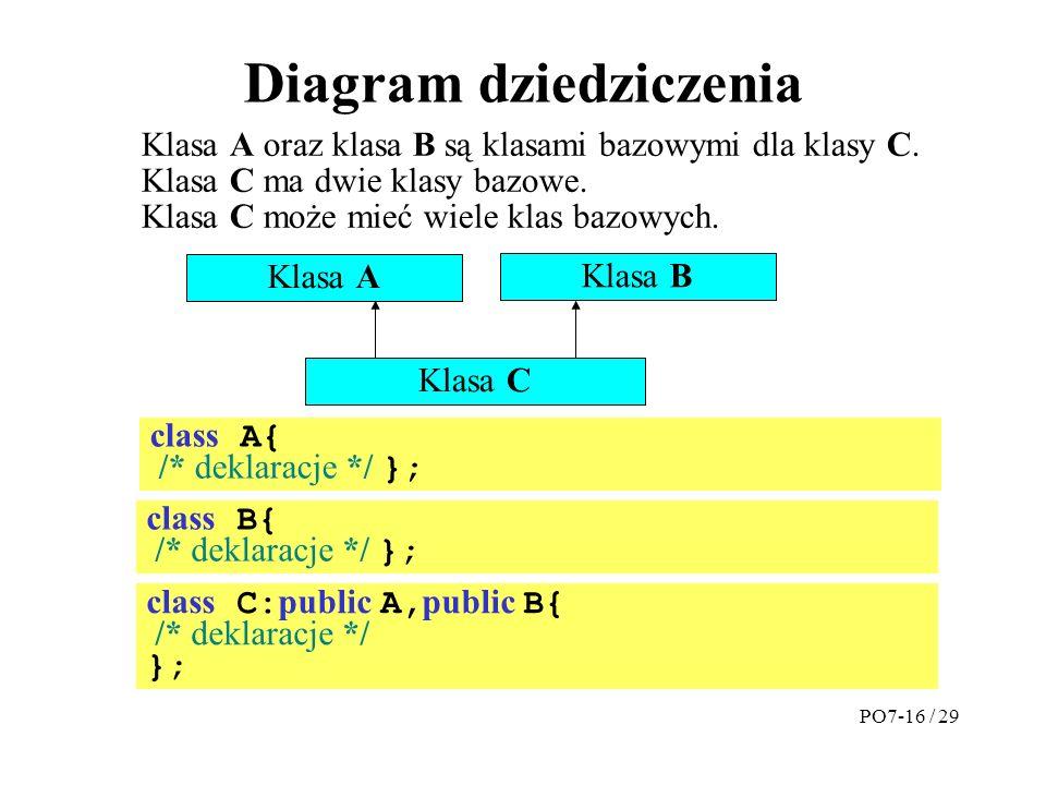 Diagram dziedziczenia Klasa A Klasa B Klasa C Klasa A oraz klasa B są klasami bazowymi dla klasy C.
