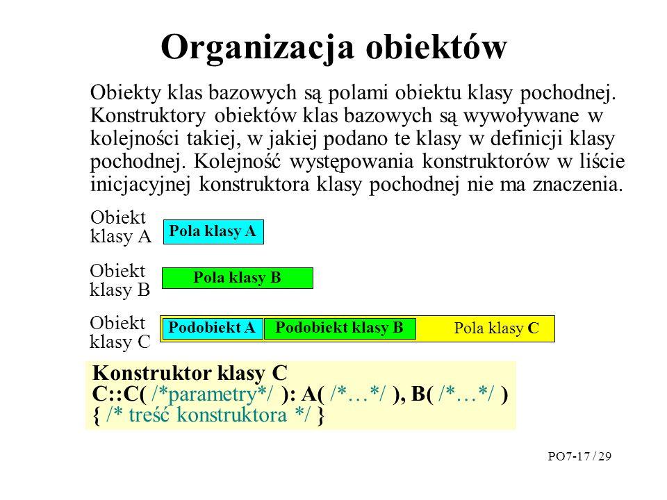 Organizacja obiektów Pola klasy A Pola klasy B Obiekty klas bazowych są polami obiektu klasy pochodnej.