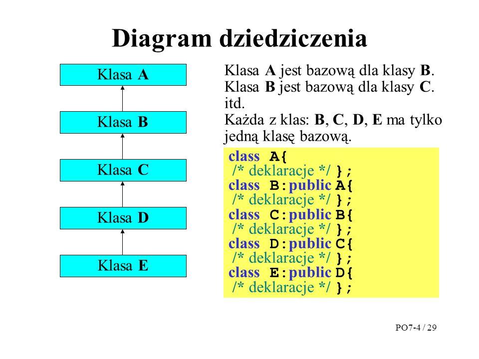 Diagram dziedziczenia Klasa A Klasa B Klasa C Klasa D Klasa E Klasa A jest bazową dla klasy B.