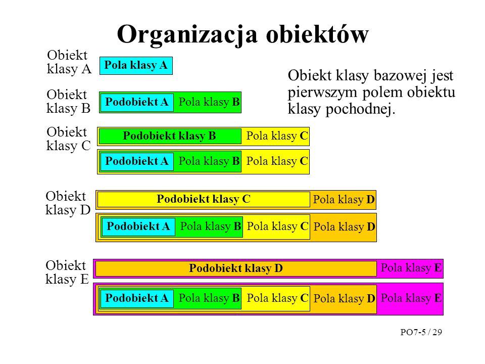 Organizacja obiektów Pola klasy A Pola klasy B Obiekt klasy bazowej jest pierwszym polem obiektu klasy pochodnej.