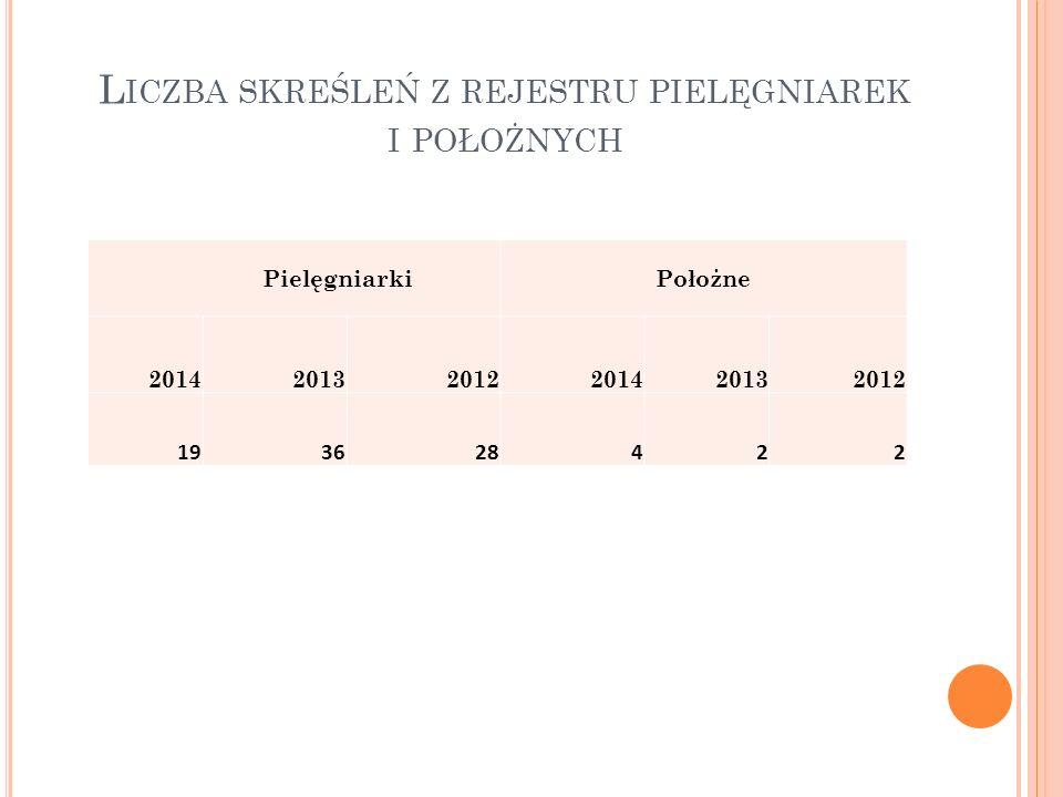 L ICZBA SKREŚLEŃ Z REJESTRU PIELĘGNIAREK I POŁOŻNYCH PielęgniarkiPołożne 201420132012201420132012 193628422
