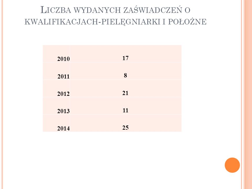 L ICZBA WYDANYCH ZAŚWIADCZEŃ O KWALIFIKACJACH - PIELĘGNIARKI I POŁOŻNE 2010 17 2011 8 2012 21 2013 11 2014 25