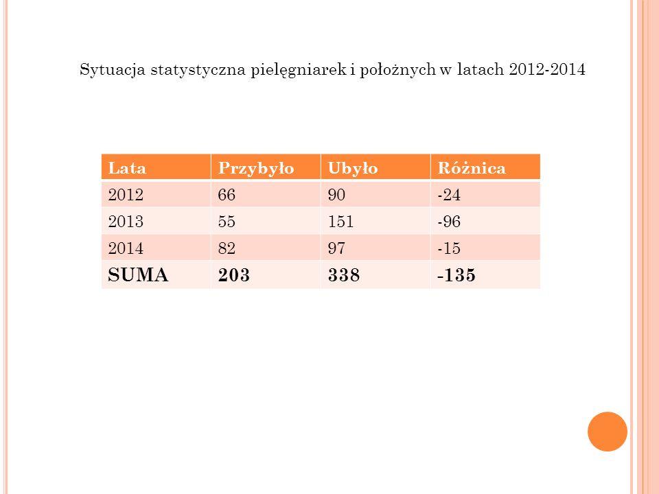 LataPrzybyłoUbyłoRóżnica 20126690-24 201355151-96 20148297-15 SUMA203338-135 Sytuacja statystyczna pielęgniarek i położnych w latach 2012-2014
