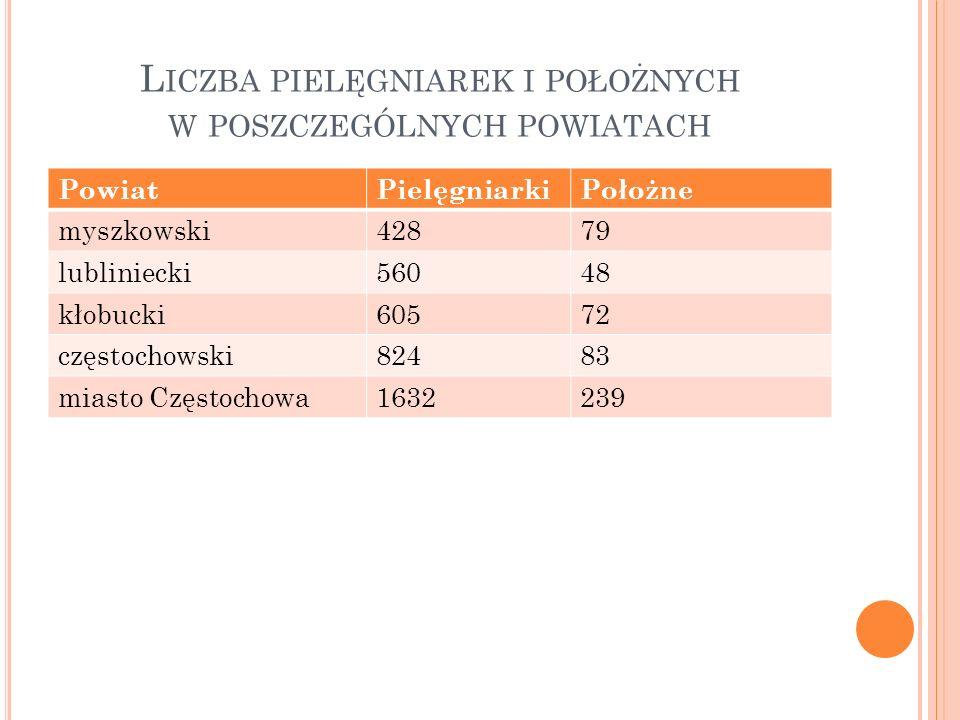 L ICZBA PIELĘGNIAREK I POŁOŻNYCH W POSZCZEGÓLNYCH POWIATACH PowiatPielęgniarkiPołożne myszkowski42879 lubliniecki56048 kłobucki60572 częstochowski8248