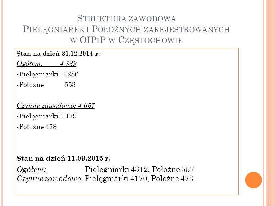 S TRUKTURA ZAWODOWA P IELĘGNIAREK I P OŁOŻNYCH ZAREJESTROWANYCH W OIP I P W C ZĘSTOCHOWIE Stan na dzień 31.12.2014 r. Ogółem: 4 839 -Pielęgniarki 4286