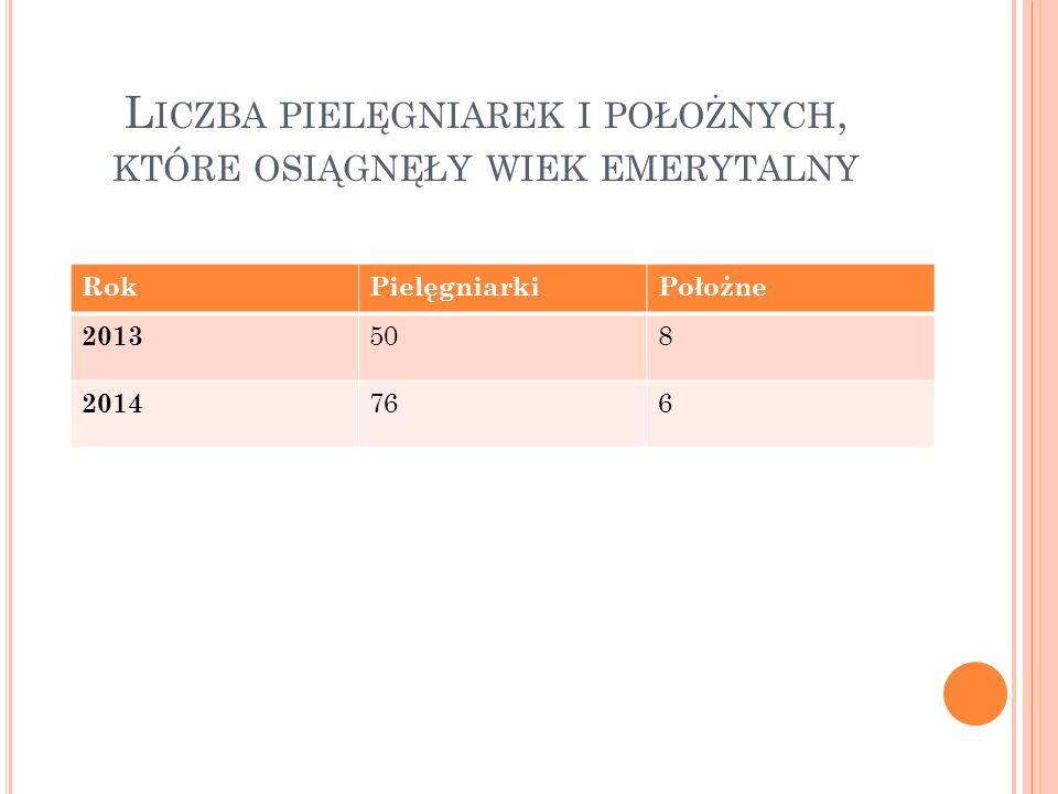 L ICZBA PIELĘGNIAREK I POŁOŻNYCH, KTÓRE OSIĄGNĘŁY WIEK EMERYTALNY RokPielęgniarkiPołożne 2013 508 2014 766
