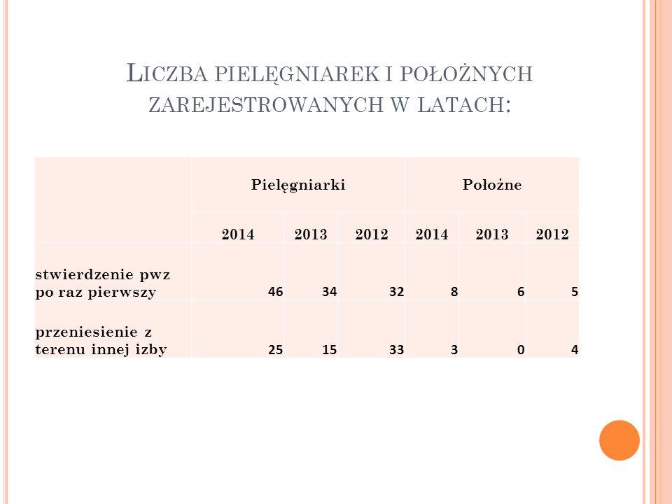 L ICZBA PIELĘGNIAREK I POŁOŻNYCH ZAREJESTROWANYCH W LATACH : PielęgniarkiPołożne 201420132012201420132012 stwierdzenie pwz po raz pierwszy 463432865 p