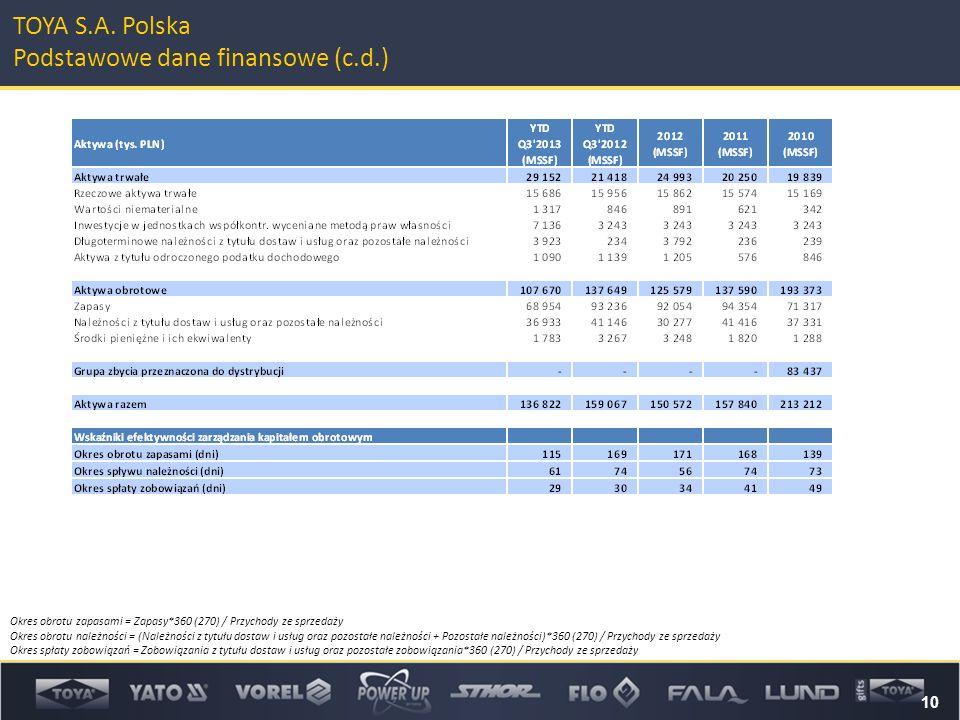 10 TOYA S.A. Polska Podstawowe dane finansowe (c.d.) Okres obrotu zapasami = Zapasy*360 (270) / Przychody ze sprzedaży Okres obrotu należności = (Nale