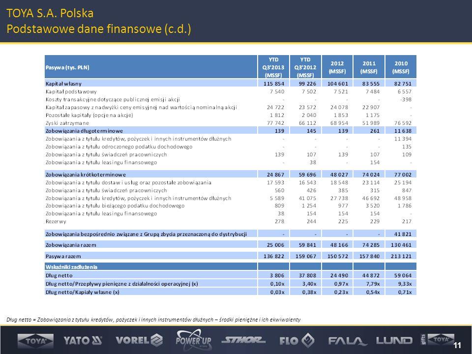 11 TOYA S.A. Polska Podstawowe dane finansowe (c.d.) Dług netto = Zobowiązania z tytułu kredytów, pożyczek i innych instrumentów dłużnych – środki pie