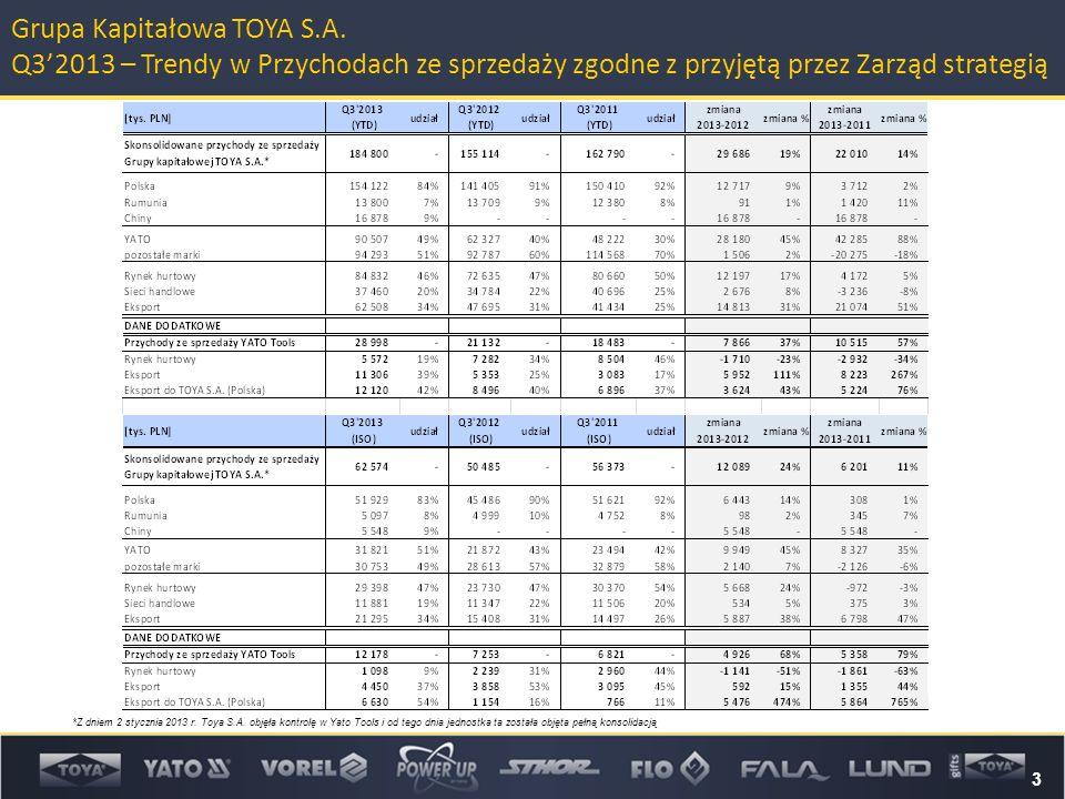 3 Grupa Kapitałowa TOYA S.A. Q3'2013 – Trendy w Przychodach ze sprzedaży zgodne z przyjętą przez Zarząd strategią *Z dniem 2 stycznia 2013 r. Toya S.A