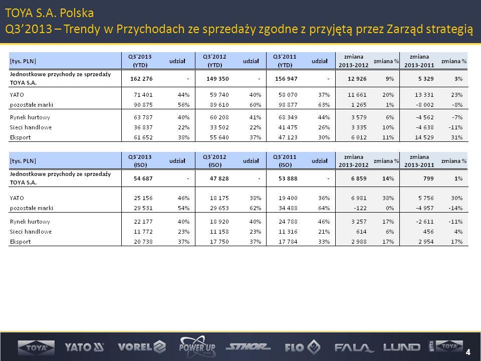 4 TOYA S.A. Polska Q3'2013 – Trendy w Przychodach ze sprzedaży zgodne z przyjętą przez Zarząd strategią