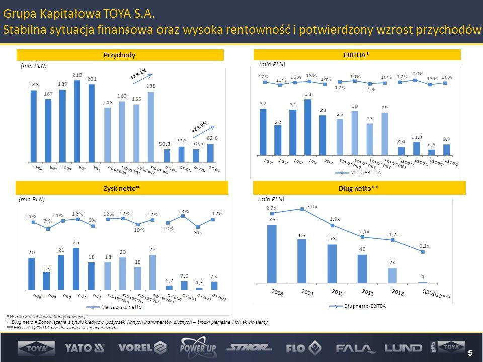 (mln PLN) * Wyniki z działalności kontynuowanej ** Dług netto = Zobowiązania z tytułu kredytów, pożyczek i innych instrumentów dłużnych – środki pieniężne i ich ekwiwalenty *** EBITDA Q3'2013 przedstawiona w ujęciu rocznym (mln PLN) 5 Grupa Kapitałowa TOYA S.A.
