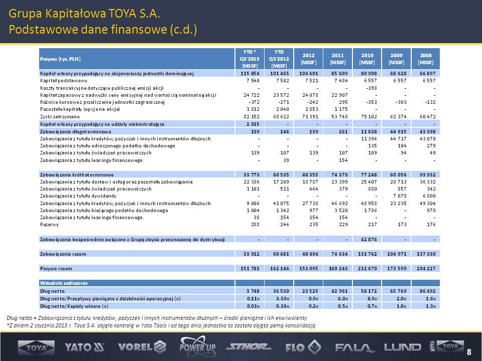 8 Grupa Kapitałowa TOYA S.A. Podstawowe dane finansowe (c.d.) Dług netto = Zobowiązania z tytułu kredytów, pożyczek i innych instrumentów dłużnych – ś