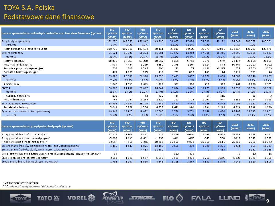 9 TOYA S.A. Polska Podstawowe dane finansowe *Działalność kontynuowana **Działalność kontynuowana i działalność zaniechana