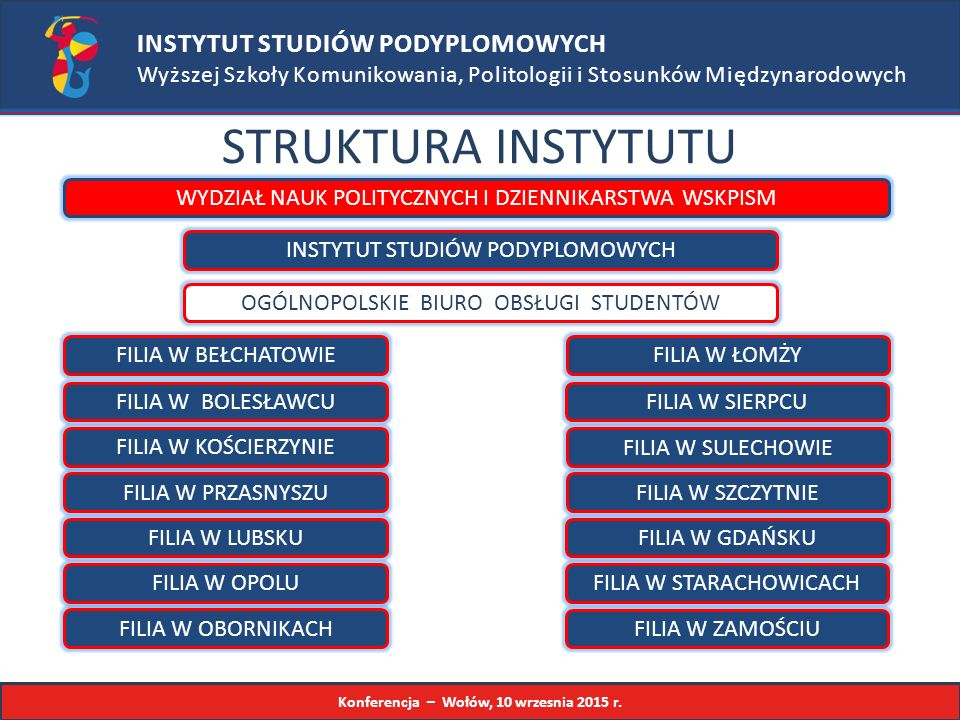INSTYTUT STUDIÓW PODYPLOMOWYCH Wyższej Szkoły Komunikowania, Politologii i Stosunków Międzynarodowych STRUKTURA INSTYTUTU WYDZIAŁ NAUK POLITYCZNYCH I DZIENNIKARSTWA WSKPISM INSTYTUT STUDIÓW PODYPLOMOWYCH FILIA W BEŁCHATOWIE FILIA W BOLESŁAWCU OGÓLNOPOLSKIE BIURO OBSŁUGI STUDENTÓW FILIA W KOŚCIERZYNIE FILIA W PRZASNYSZU FILIA W LUBSKU FILIA W ŁOMŻY FILIA W ZAMOŚCIU FILIA W SIERPCU FILIA W SULECHOWIE FILIA W SZCZYTNIE FILIA W OPOLUFILIA W STARACHOWICACH FILIA W GDAŃSKU FILIA W OBORNIKACH Konferencja – Wołów, 10 wrzesnia 2015 r.