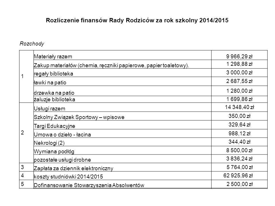 Rozliczenie finansów Rady Rodziców za rok szkolny 2014/2015 Rozchody 1 Materiały razem9 966,29 zł Zakup materiałów (chemia, ręczniki papierowe, papier toaletowy).