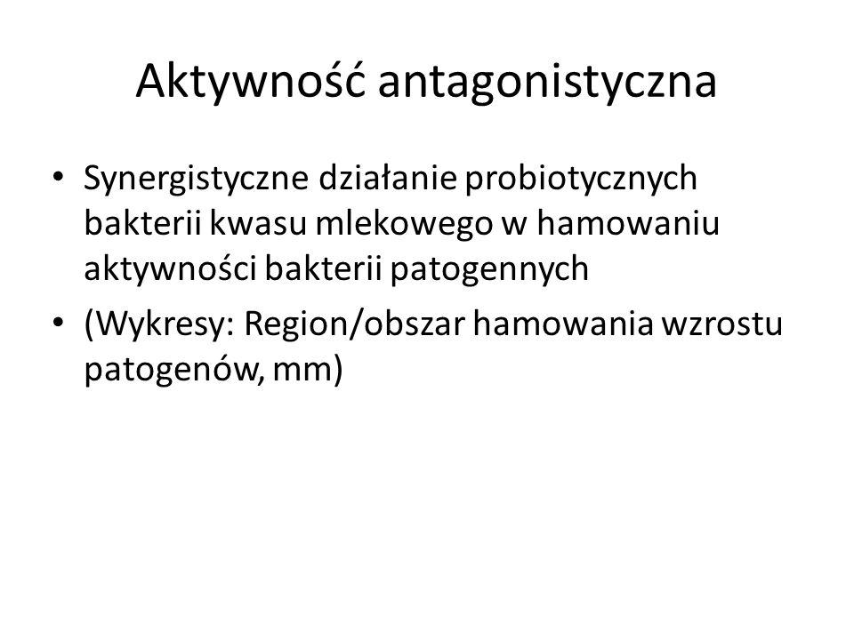 Synergistyczne działanie probiotycznych bakterii kwasu mlekowego w hamowaniu aktywności bakterii patogennych (Wykresy: Region/obszar hamowania wzrostu