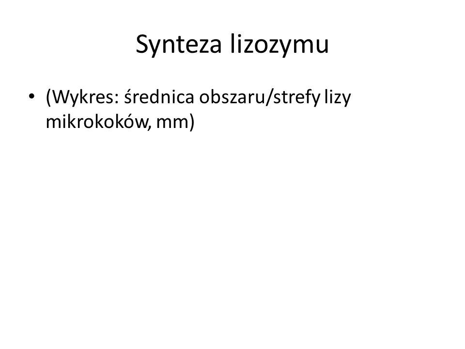 Synteza lizozymu (Wykres: średnica obszaru/strefy lizy mikrokoków, mm)