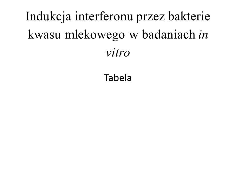 Indukcja interferonu przez bakterie kwasu mlekowego w badaniach in vitro Tabela