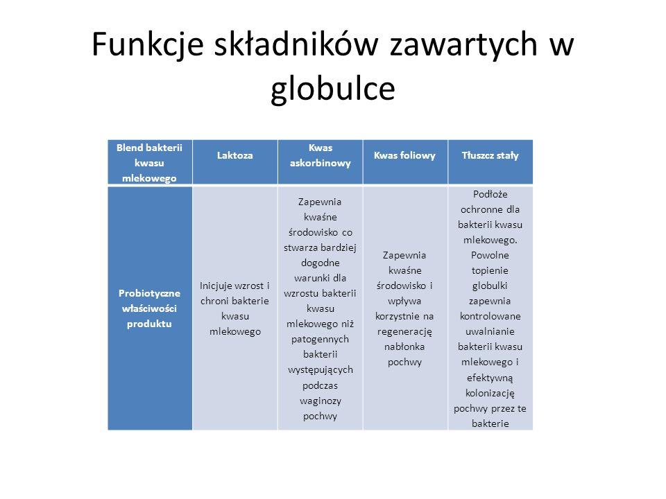 Funkcje składników zawartych w globulce Blend bakterii kwasu mlekowego Laktoza Kwas askorbinowy Kwas foliowy Tłuszcz stały Probiotyczne właściwości pr