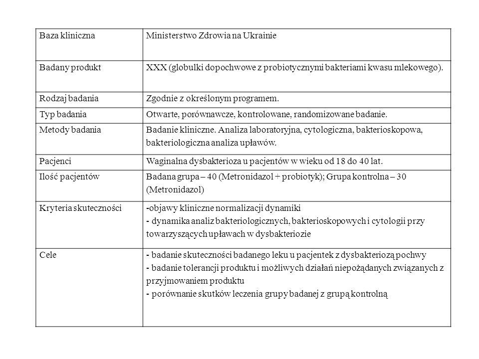 Baza klinicznaMinisterstwo Zdrowia na Ukrainie Badany produktXXX (globulki dopochwowe z probiotycznymi bakteriami kwasu mlekowego). Rodzaj badaniaZgod
