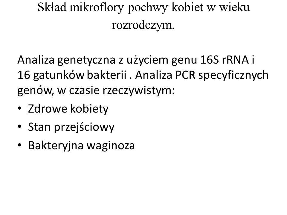 Skład mikroflory pochwy kobiet w wieku rozrodczym. Analiza genetyczna z użyciem genu 16S rRNA i 16 gatunków bakterii. Analiza PCR specyficznych genów,
