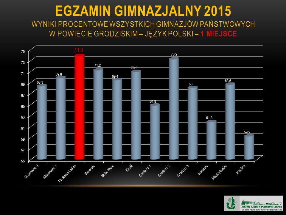 EGZAMIN GIMNAZJALNY 2015 WYNIKI PROCENTOWE WSZYSTKICH GIMNAZJÓW PAŃSTWOWYCH W POWIECIE GRODZISKIM – JĘZYK POLSKI – 1 MIEJSCE