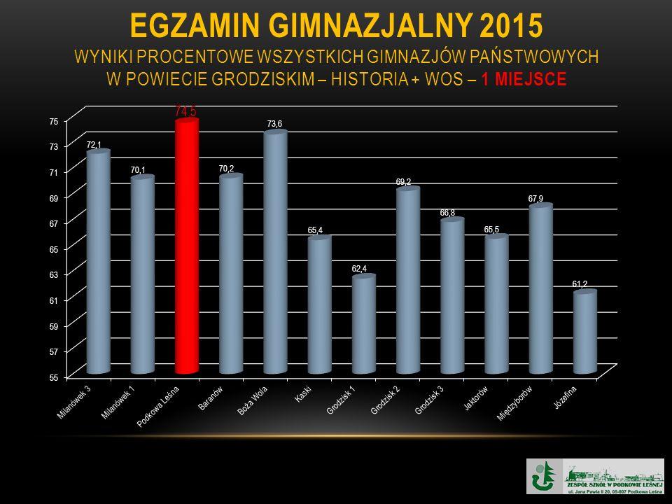 EGZAMIN GIMNAZJALNY 2015 WYNIKI PROCENTOWE WSZYSTKICH GIMNAZJÓW PAŃSTWOWYCH W POWIECIE GRODZISKIM – HISTORIA + WOS – 1 MIEJSCE