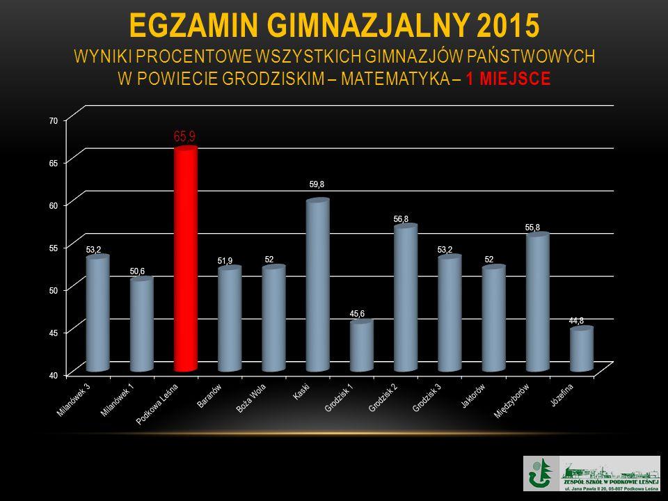 EGZAMIN GIMNAZJALNY 2015 WYNIKI PROCENTOWE WSZYSTKICH GIMNAZJÓW PAŃSTWOWYCH W POWIECIE GRODZISKIM – MATEMATYKA – 1 MIEJSCE