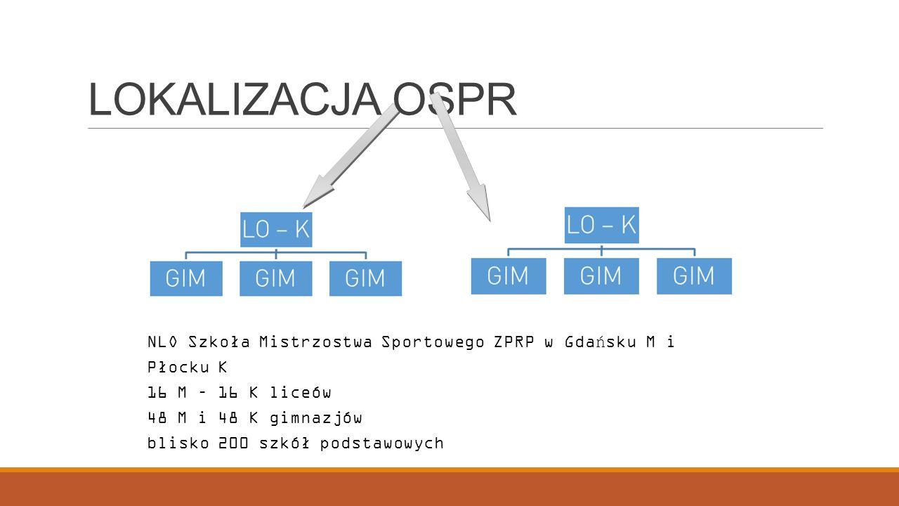 NLO Szkoła Mistrzostwa Sportowego ZPRP w Gdańsku M i Płocku K 16 M – 16 K liceów 48 M i 48 K gimnazjów blisko 200 szkół podstawowych LOKALIZACJA OSPR